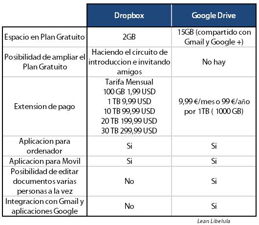 Dropbox vs Google Drive Comparativa Lean Libelula