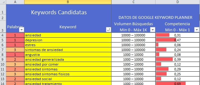 Keyword Research síntomas de ansiedad